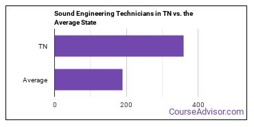 Sound Engineering Technicians in TN vs. the Average State