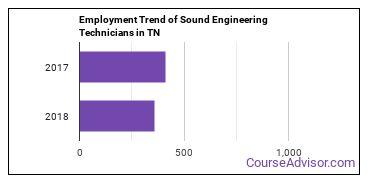 Sound Engineering Technicians in TN Employment Trend