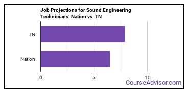 Job Projections for Sound Engineering Technicians: Nation vs. TN