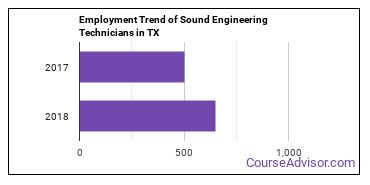 Sound Engineering Technicians in TX Employment Trend