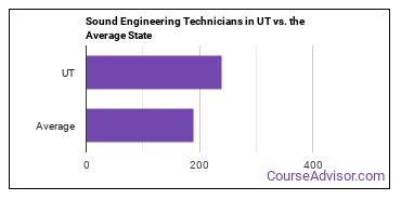 Sound Engineering Technicians in UT vs. the Average State