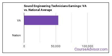 Sound Engineering Technicians Earnings: VA vs. National Average