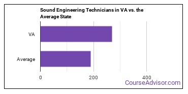 Sound Engineering Technicians in VA vs. the Average State