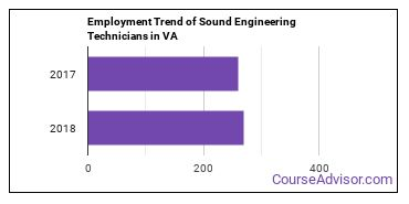 Sound Engineering Technicians in VA Employment Trend