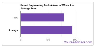Sound Engineering Technicians in WA vs. the Average State