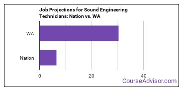 Job Projections for Sound Engineering Technicians: Nation vs. WA