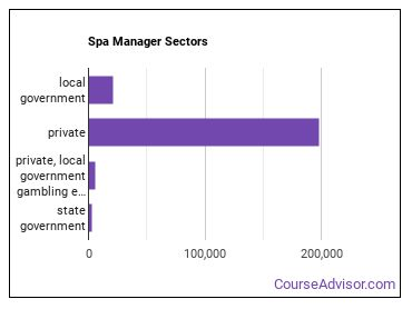 Spa Manager Sectors