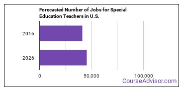 Forecasted Number of Jobs for Special Education Teachers in U.S.