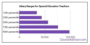 Salary Ranges for Special Education Teachers