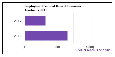 Special Education Teachers in CT Employment Trend