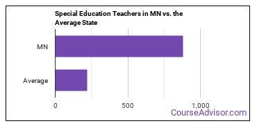 Special Education Teachers in MN vs. the Average State
