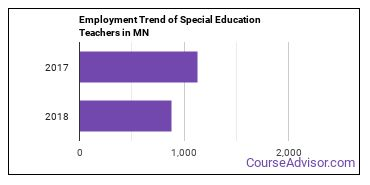 Special Education Teachers in MN Employment Trend