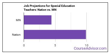Job Projections for Special Education Teachers: Nation vs. MN