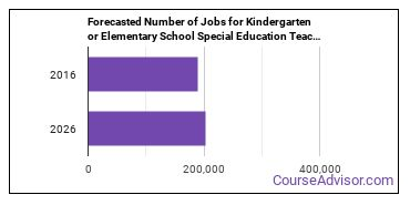 Forecasted Number of Jobs for Kindergarten or Elementary School Special Education Teachers in U.S.