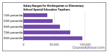 Salary Ranges for Kindergarten or Elementary School Special Education Teachers