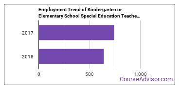 Kindergarten or Elementary School Special Education Teachers in AK Employment Trend