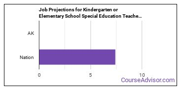 Job Projections for Kindergarten or Elementary School Special Education Teachers: Nation vs. AK