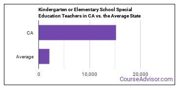 Kindergarten or Elementary School Special Education Teachers in CA vs. the Average State