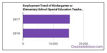Kindergarten or Elementary School Special Education Teachers in CA Employment Trend