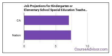 Job Projections for Kindergarten or Elementary School Special Education Teachers: Nation vs. CA