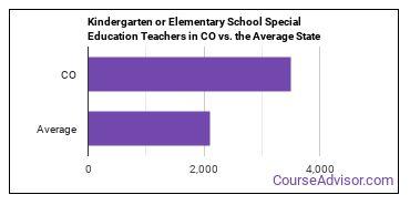 Kindergarten or Elementary School Special Education Teachers in CO vs. the Average State