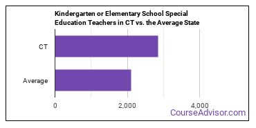 Kindergarten or Elementary School Special Education Teachers in CT vs. the Average State
