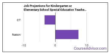 Job Projections for Kindergarten or Elementary School Special Education Teachers: Nation vs. CT