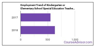 Kindergarten or Elementary School Special Education Teachers in DC Employment Trend