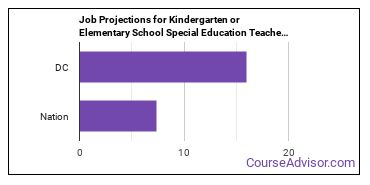 Job Projections for Kindergarten or Elementary School Special Education Teachers: Nation vs. DC