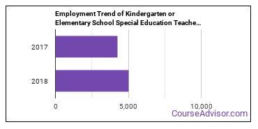 Kindergarten or Elementary School Special Education Teachers in FL Employment Trend