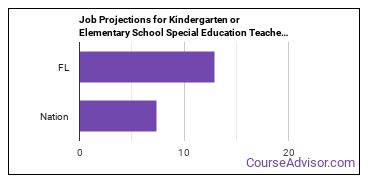 Job Projections for Kindergarten or Elementary School Special Education Teachers: Nation vs. FL