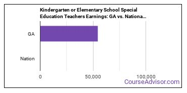 Kindergarten or Elementary School Special Education Teachers Earnings: GA vs. National Average