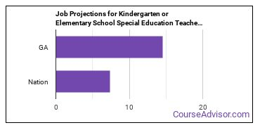 Job Projections for Kindergarten or Elementary School Special Education Teachers: Nation vs. GA