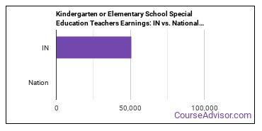 Kindergarten or Elementary School Special Education Teachers Earnings: IN vs. National Average