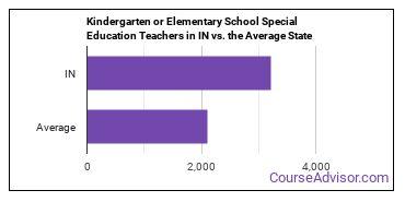 Kindergarten or Elementary School Special Education Teachers in IN vs. the Average State