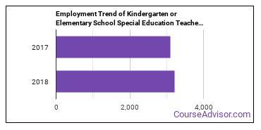 Kindergarten or Elementary School Special Education Teachers in IN Employment Trend