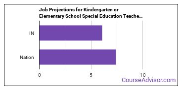 Job Projections for Kindergarten or Elementary School Special Education Teachers: Nation vs. IN