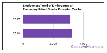 Kindergarten or Elementary School Special Education Teachers in KY Employment Trend
