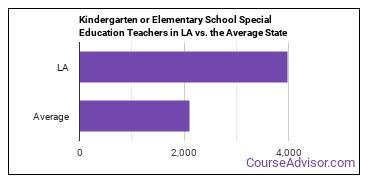 Kindergarten or Elementary School Special Education Teachers in LA vs. the Average State