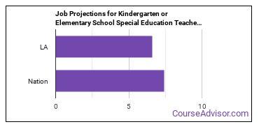 Job Projections for Kindergarten or Elementary School Special Education Teachers: Nation vs. LA