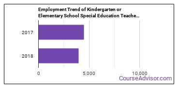 Kindergarten or Elementary School Special Education Teachers in MD Employment Trend