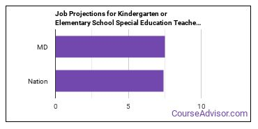 Job Projections for Kindergarten or Elementary School Special Education Teachers: Nation vs. MD