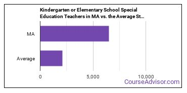 Kindergarten or Elementary School Special Education Teachers in MA vs. the Average State