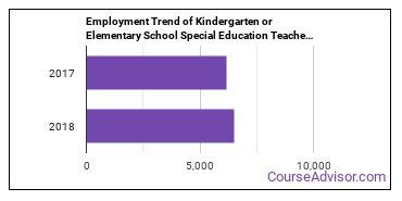 Kindergarten or Elementary School Special Education Teachers in MA Employment Trend