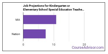 Job Projections for Kindergarten or Elementary School Special Education Teachers: Nation vs. MA