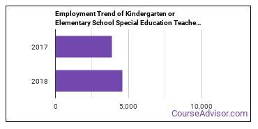 Kindergarten or Elementary School Special Education Teachers in MN Employment Trend