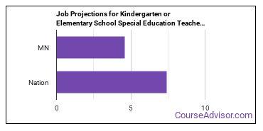 Job Projections for Kindergarten or Elementary School Special Education Teachers: Nation vs. MN