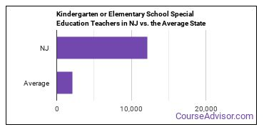 Kindergarten or Elementary School Special Education Teachers in NJ vs. the Average State