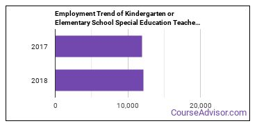 Kindergarten or Elementary School Special Education Teachers in NJ Employment Trend
