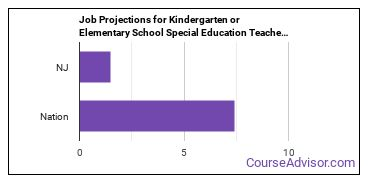 Job Projections for Kindergarten or Elementary School Special Education Teachers: Nation vs. NJ
